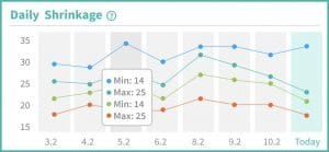 Weekly preview charts - Daily Shrinkage